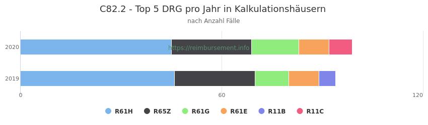 C82.2 Verteilung und Anzahl der zuordnungsrelevanten Fallpauschalen (DRG) zur Hauptdiagnose (ICD-10 Codes) pro Jahr, in den Kalkulationskrankenhäusern.