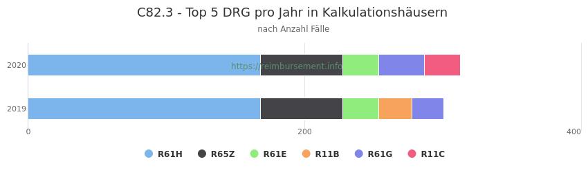 C82.3 Verteilung und Anzahl der zuordnungsrelevanten Fallpauschalen (DRG) zur Hauptdiagnose (ICD-10 Codes) pro Jahr, in den Kalkulationskrankenhäusern.
