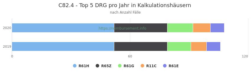 C82.4 Verteilung und Anzahl der zuordnungsrelevanten Fallpauschalen (DRG) zur Hauptdiagnose (ICD-10 Codes) pro Jahr, in den Kalkulationskrankenhäusern.