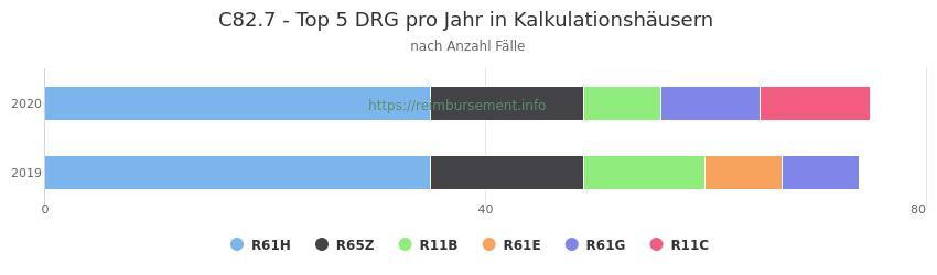 C82.7 Verteilung und Anzahl der zuordnungsrelevanten Fallpauschalen (DRG) zur Hauptdiagnose (ICD-10 Codes) pro Jahr, in den Kalkulationskrankenhäusern.