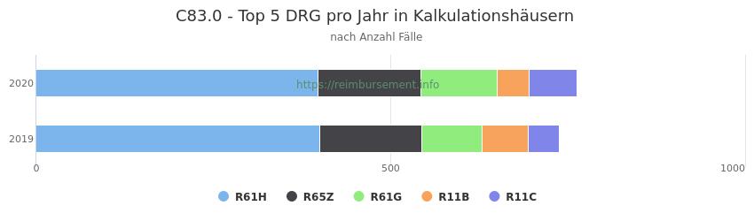 C83.0 Verteilung und Anzahl der zuordnungsrelevanten Fallpauschalen (DRG) zur Hauptdiagnose (ICD-10 Codes) pro Jahr, in den Kalkulationskrankenhäusern.