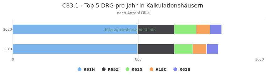 C83.1 Verteilung und Anzahl der zuordnungsrelevanten Fallpauschalen (DRG) zur Hauptdiagnose (ICD-10 Codes) pro Jahr, in den Kalkulationskrankenhäusern.