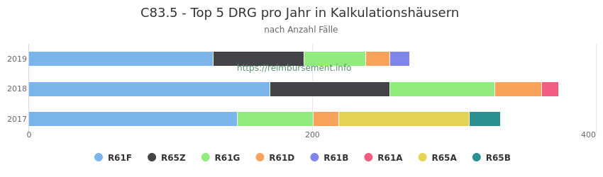 C83.5 Verteilung und Anzahl der zuordnungsrelevanten Fallpauschalen (DRG) zur Hauptdiagnose (ICD-10 Codes) pro Jahr, in den Kalkulationskrankenhäusern.
