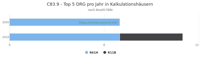 C83.9 Verteilung und Anzahl der zuordnungsrelevanten Fallpauschalen (DRG) zur Hauptdiagnose (ICD-10 Codes) pro Jahr, in den Kalkulationskrankenhäusern.