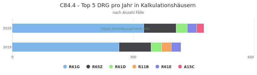 C84.4 Verteilung und Anzahl der zuordnungsrelevanten Fallpauschalen (DRG) zur Hauptdiagnose (ICD-10 Codes) pro Jahr, in den Kalkulationskrankenhäusern.