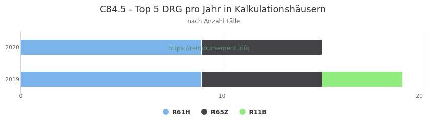 C84.5 Verteilung und Anzahl der zuordnungsrelevanten Fallpauschalen (DRG) zur Hauptdiagnose (ICD-10 Codes) pro Jahr, in den Kalkulationskrankenhäusern.