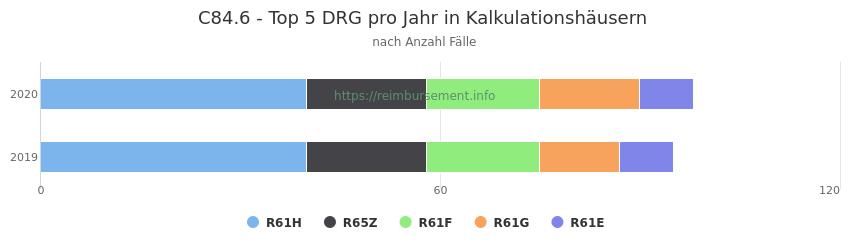 C84.6 Verteilung und Anzahl der zuordnungsrelevanten Fallpauschalen (DRG) zur Hauptdiagnose (ICD-10 Codes) pro Jahr, in den Kalkulationskrankenhäusern.