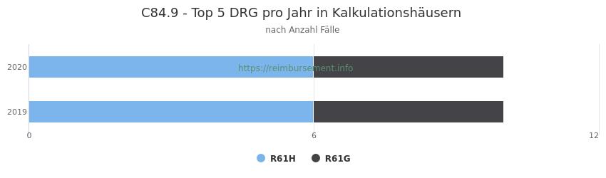 C84.9 Verteilung und Anzahl der zuordnungsrelevanten Fallpauschalen (DRG) zur Hauptdiagnose (ICD-10 Codes) pro Jahr, in den Kalkulationskrankenhäusern.
