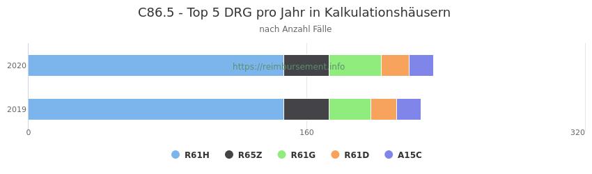 C86.5 Verteilung und Anzahl der zuordnungsrelevanten Fallpauschalen (DRG) zur Hauptdiagnose (ICD-10 Codes) pro Jahr, in den Kalkulationskrankenhäusern.