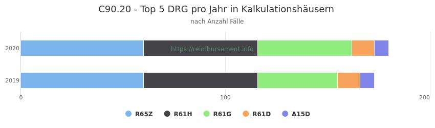 C90.20 Verteilung und Anzahl der zuordnungsrelevanten Fallpauschalen (DRG) zur Hauptdiagnose (ICD-10 Codes) pro Jahr, in den Kalkulationskrankenhäusern.