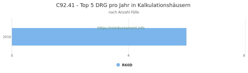 C92.41 Verteilung und Anzahl der zuordnungsrelevanten Fallpauschalen (DRG) zur Hauptdiagnose (ICD-10 Codes) pro Jahr, in den Kalkulationskrankenhäusern.
