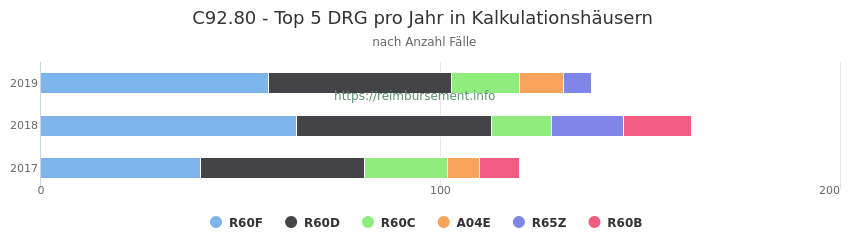 C92.80 Verteilung und Anzahl der zuordnungsrelevanten Fallpauschalen (DRG) zur Hauptdiagnose (ICD-10 Codes) pro Jahr, in den Kalkulationskrankenhäusern.
