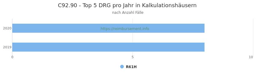 C92.90 Verteilung und Anzahl der zuordnungsrelevanten Fallpauschalen (DRG) zur Hauptdiagnose (ICD-10 Codes) pro Jahr, in den Kalkulationskrankenhäusern.
