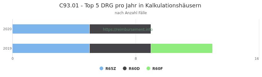 C93.01 Verteilung und Anzahl der zuordnungsrelevanten Fallpauschalen (DRG) zur Hauptdiagnose (ICD-10 Codes) pro Jahr, in den Kalkulationskrankenhäusern.