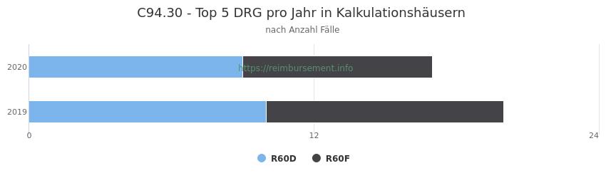 C94.30 Verteilung und Anzahl der zuordnungsrelevanten Fallpauschalen (DRG) zur Hauptdiagnose (ICD-10 Codes) pro Jahr, in den Kalkulationskrankenhäusern.