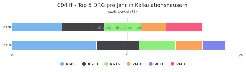 C94 Verteilung und Anzahl der zuordnungsrelevanten Fallpauschalen (DRG) zur Hauptdiagnose (ICD-10 Codes) pro Jahr, in den Kalkulationskrankenhäusern.