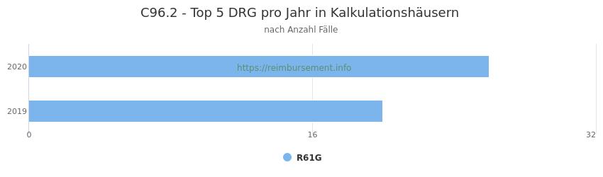 C96.2 Verteilung und Anzahl der zuordnungsrelevanten Fallpauschalen (DRG) zur Hauptdiagnose (ICD-10 Codes) pro Jahr, in den Kalkulationskrankenhäusern.