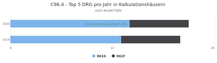 C96.4 Verteilung und Anzahl der zuordnungsrelevanten Fallpauschalen (DRG) zur Hauptdiagnose (ICD-10 Codes) pro Jahr, in den Kalkulationskrankenhäusern.