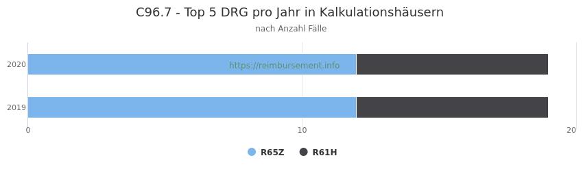 C96.7 Verteilung und Anzahl der zuordnungsrelevanten Fallpauschalen (DRG) zur Hauptdiagnose (ICD-10 Codes) pro Jahr, in den Kalkulationskrankenhäusern.