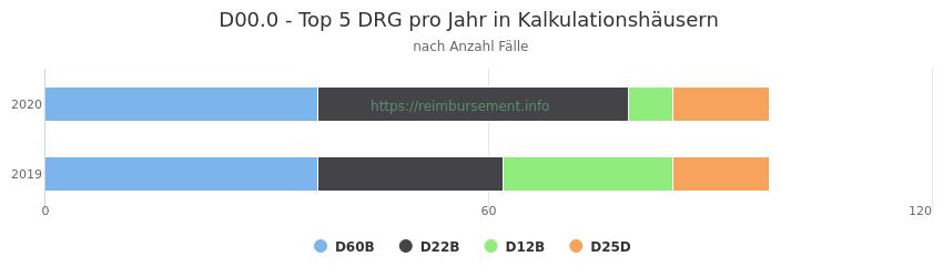 D00.0 Verteilung und Anzahl der zuordnungsrelevanten Fallpauschalen (DRG) zur Hauptdiagnose (ICD-10 Codes) pro Jahr, in den Kalkulationskrankenhäusern.