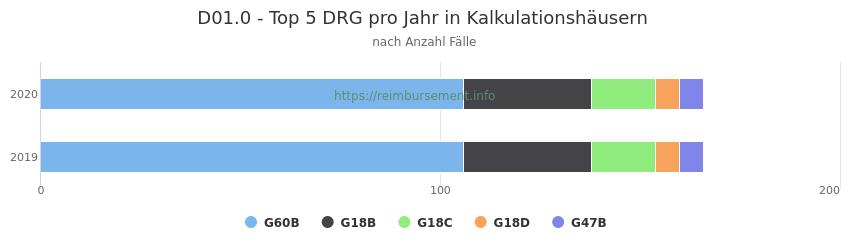 D01.0 Verteilung und Anzahl der zuordnungsrelevanten Fallpauschalen (DRG) zur Hauptdiagnose (ICD-10 Codes) pro Jahr, in den Kalkulationskrankenhäusern.