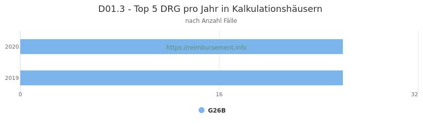 D01.3 Verteilung und Anzahl der zuordnungsrelevanten Fallpauschalen (DRG) zur Hauptdiagnose (ICD-10 Codes) pro Jahr, in den Kalkulationskrankenhäusern.