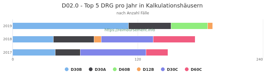 D02.0 Verteilung und Anzahl der zuordnungsrelevanten Fallpauschalen (DRG) zur Hauptdiagnose (ICD-10 Codes) pro Jahr, in den Kalkulationskrankenhäusern.