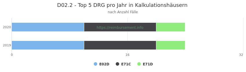 D02.2 Verteilung und Anzahl der zuordnungsrelevanten Fallpauschalen (DRG) zur Hauptdiagnose (ICD-10 Codes) pro Jahr, in den Kalkulationskrankenhäusern.