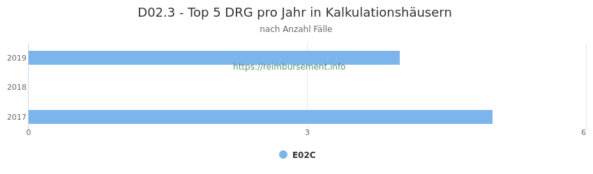 D02.3 Verteilung und Anzahl der zuordnungsrelevanten Fallpauschalen (DRG) zur Hauptdiagnose (ICD-10 Codes) pro Jahr, in den Kalkulationskrankenhäusern.