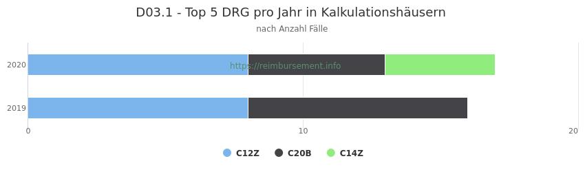 D03.1 Verteilung und Anzahl der zuordnungsrelevanten Fallpauschalen (DRG) zur Hauptdiagnose (ICD-10 Codes) pro Jahr, in den Kalkulationskrankenhäusern.