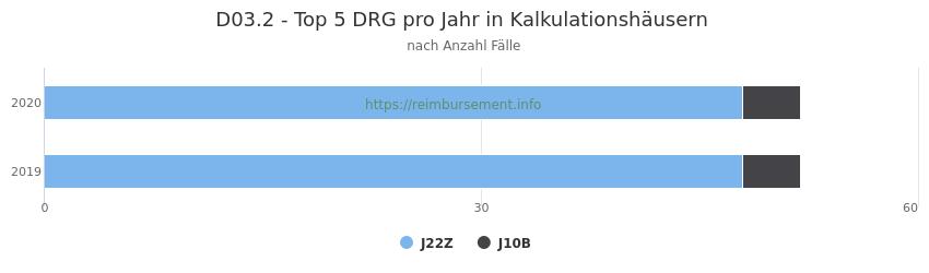 D03.2 Verteilung und Anzahl der zuordnungsrelevanten Fallpauschalen (DRG) zur Hauptdiagnose (ICD-10 Codes) pro Jahr, in den Kalkulationskrankenhäusern.