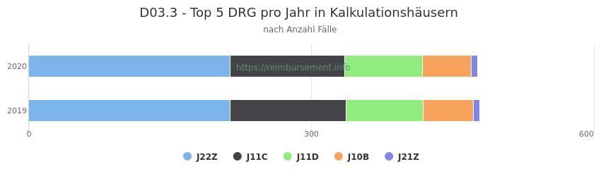 D03.3 Verteilung und Anzahl der zuordnungsrelevanten Fallpauschalen (DRG) zur Hauptdiagnose (ICD-10 Codes) pro Jahr, in den Kalkulationskrankenhäusern.