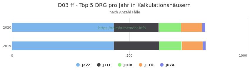 D03 Verteilung und Anzahl der zuordnungsrelevanten Fallpauschalen (DRG) zur Hauptdiagnose (ICD-10 Codes) pro Jahr, in den Kalkulationskrankenhäusern.