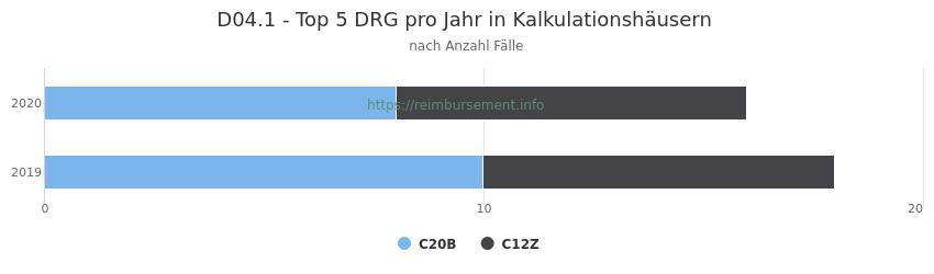 D04.1 Verteilung und Anzahl der zuordnungsrelevanten Fallpauschalen (DRG) zur Hauptdiagnose (ICD-10 Codes) pro Jahr, in den Kalkulationskrankenhäusern.