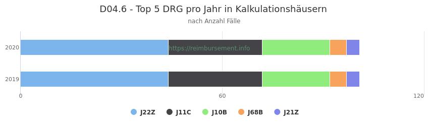 D04.6 Verteilung und Anzahl der zuordnungsrelevanten Fallpauschalen (DRG) zur Hauptdiagnose (ICD-10 Codes) pro Jahr, in den Kalkulationskrankenhäusern.