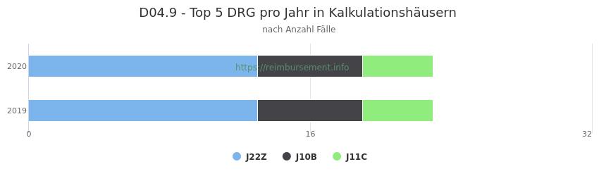 D04.9 Verteilung und Anzahl der zuordnungsrelevanten Fallpauschalen (DRG) zur Hauptdiagnose (ICD-10 Codes) pro Jahr, in den Kalkulationskrankenhäusern.