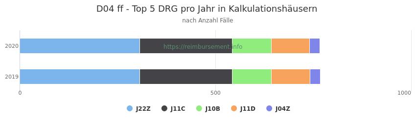 D04 Verteilung und Anzahl der zuordnungsrelevanten Fallpauschalen (DRG) zur Hauptdiagnose (ICD-10 Codes) pro Jahr, in den Kalkulationskrankenhäusern.