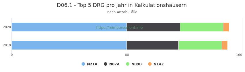 D06.1 Verteilung und Anzahl der zuordnungsrelevanten Fallpauschalen (DRG) zur Hauptdiagnose (ICD-10 Codes) pro Jahr, in den Kalkulationskrankenhäusern.