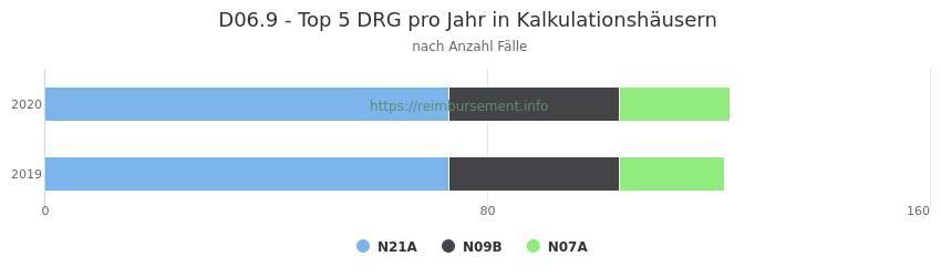 D06.9 Verteilung und Anzahl der zuordnungsrelevanten Fallpauschalen (DRG) zur Hauptdiagnose (ICD-10 Codes) pro Jahr, in den Kalkulationskrankenhäusern.