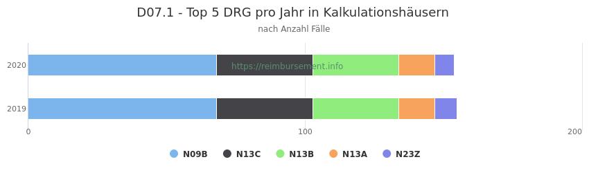 D07.1 Verteilung und Anzahl der zuordnungsrelevanten Fallpauschalen (DRG) zur Hauptdiagnose (ICD-10 Codes) pro Jahr, in den Kalkulationskrankenhäusern.
