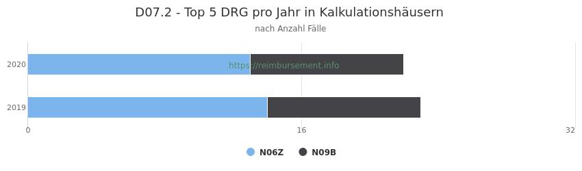 D07.2 Verteilung und Anzahl der zuordnungsrelevanten Fallpauschalen (DRG) zur Hauptdiagnose (ICD-10 Codes) pro Jahr, in den Kalkulationskrankenhäusern.
