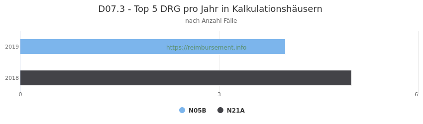 D07.3 Verteilung und Anzahl der zuordnungsrelevanten Fallpauschalen (DRG) zur Hauptdiagnose (ICD-10 Codes) pro Jahr, in den Kalkulationskrankenhäusern.