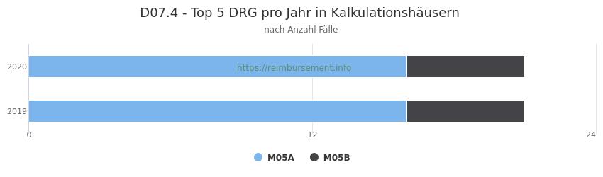 D07.4 Verteilung und Anzahl der zuordnungsrelevanten Fallpauschalen (DRG) zur Hauptdiagnose (ICD-10 Codes) pro Jahr, in den Kalkulationskrankenhäusern.