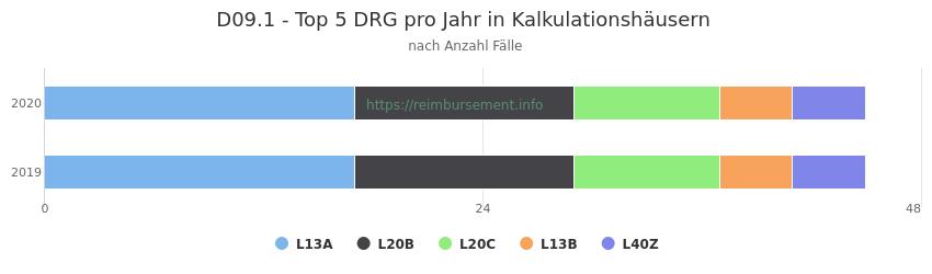 D09.1 Verteilung und Anzahl der zuordnungsrelevanten Fallpauschalen (DRG) zur Hauptdiagnose (ICD-10 Codes) pro Jahr, in den Kalkulationskrankenhäusern.