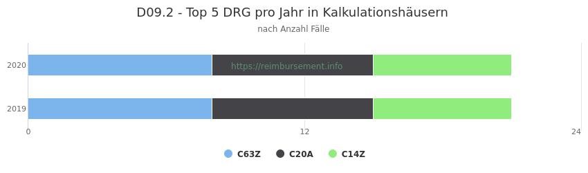 D09.2 Verteilung und Anzahl der zuordnungsrelevanten Fallpauschalen (DRG) zur Hauptdiagnose (ICD-10 Codes) pro Jahr, in den Kalkulationskrankenhäusern.