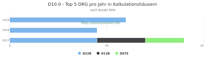 D10.0 Verteilung und Anzahl der zuordnungsrelevanten Fallpauschalen (DRG) zur Hauptdiagnose (ICD-10 Codes) pro Jahr, in den Kalkulationskrankenhäusern.