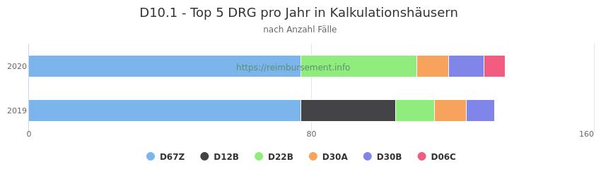 D10.1 Verteilung und Anzahl der zuordnungsrelevanten Fallpauschalen (DRG) zur Hauptdiagnose (ICD-10 Codes) pro Jahr, in den Kalkulationskrankenhäusern.