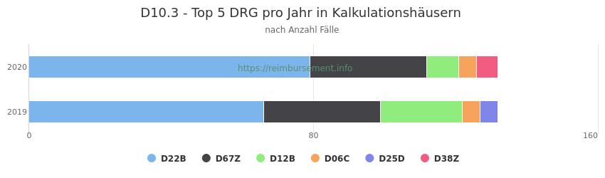 D10.3 Verteilung und Anzahl der zuordnungsrelevanten Fallpauschalen (DRG) zur Hauptdiagnose (ICD-10 Codes) pro Jahr, in den Kalkulationskrankenhäusern.