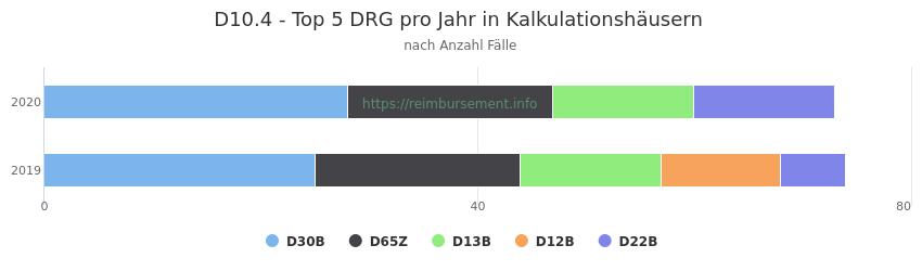 D10.4 Verteilung und Anzahl der zuordnungsrelevanten Fallpauschalen (DRG) zur Hauptdiagnose (ICD-10 Codes) pro Jahr, in den Kalkulationskrankenhäusern.