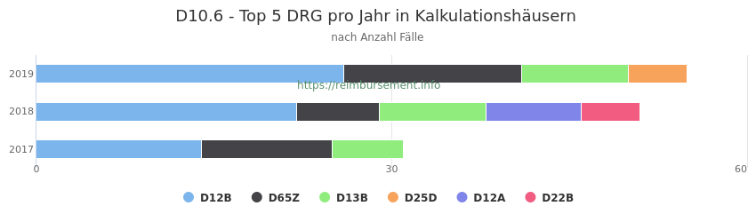 D10.6 Verteilung und Anzahl der zuordnungsrelevanten Fallpauschalen (DRG) zur Hauptdiagnose (ICD-10 Codes) pro Jahr, in den Kalkulationskrankenhäusern.
